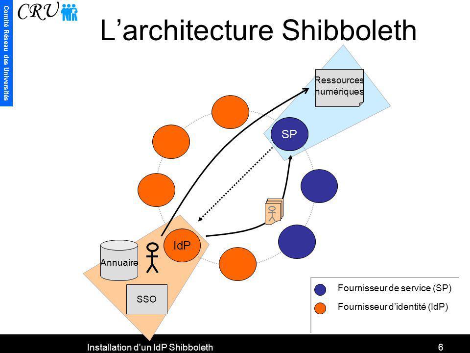 Comité Réseau des Universités Installation d'un IdP Shibboleth6 Annuaire SSO Ressources numériques SP IdP Larchitecture Shibboleth Fournisseur de serv