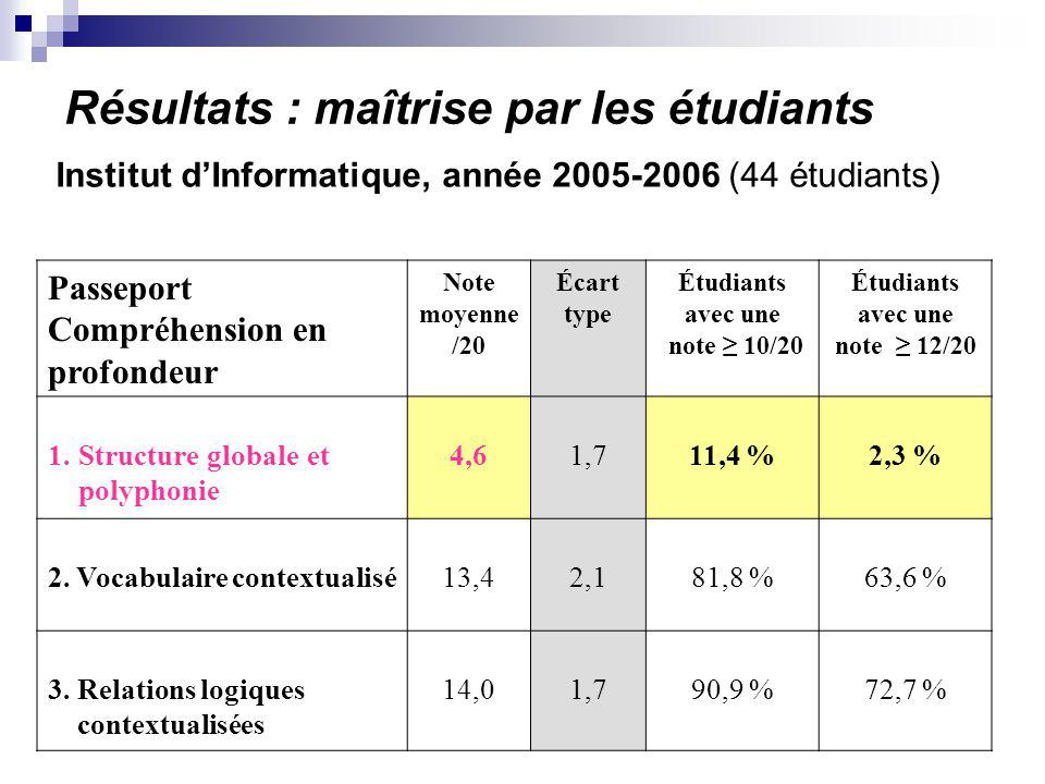 Résultats : maîtrise par les étudiants Institut dInformatique, année 2005-2006 (44 étudiants) Passeport Compréhension en profondeur Note moyenne /20 É