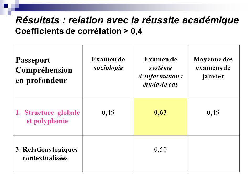Résultats : relation avec la réussite académique Coefficients de corrélation > 0,4 Passeport Compréhension en profondeur Examen de sociologie Examen d
