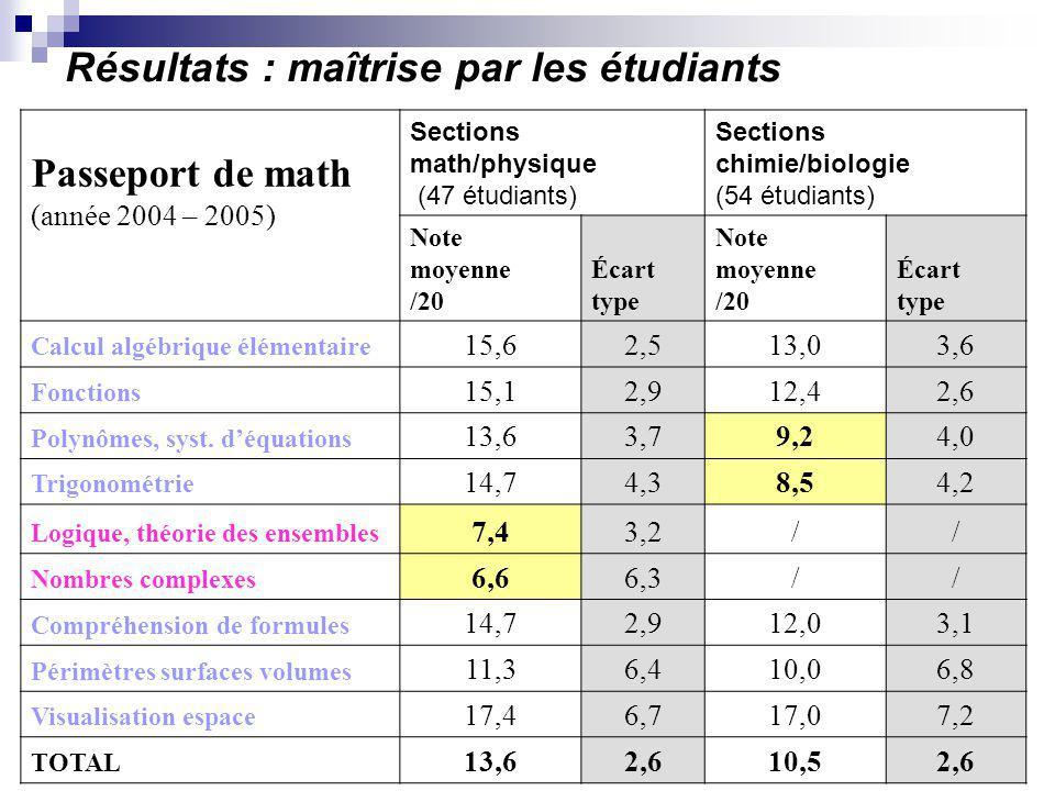 Résultats : maîtrise par les étudiants Passeport de math (année 2004 – 2005) Sections math/physique (47 étudiants) Sections chimie/biologie (54 étudia