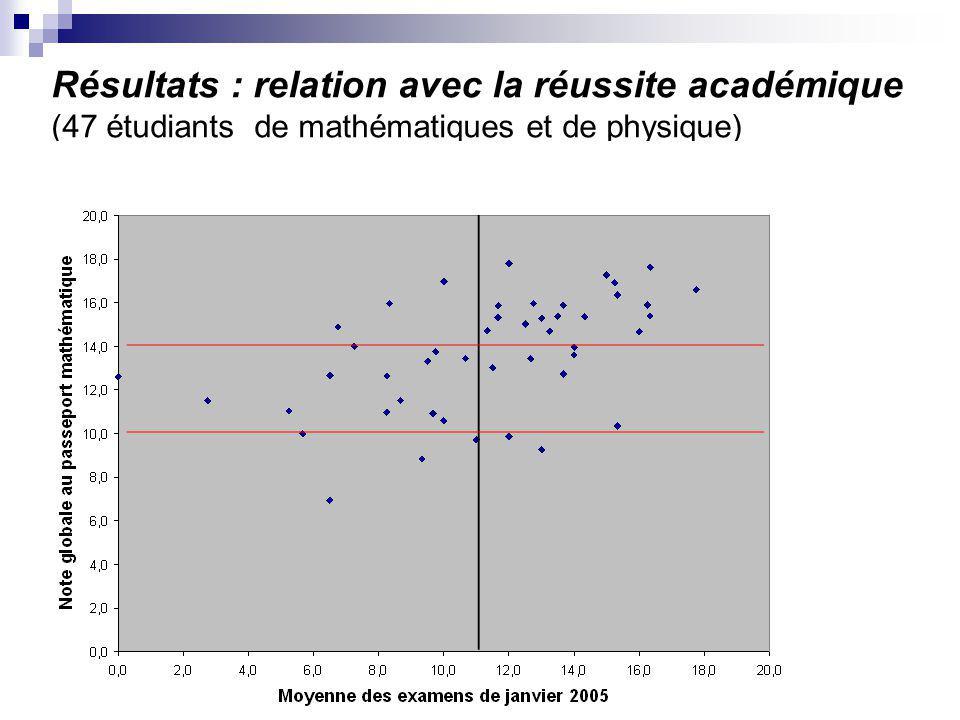 Résultats : relation avec la réussite académique (47 étudiants de mathématiques et de physique)