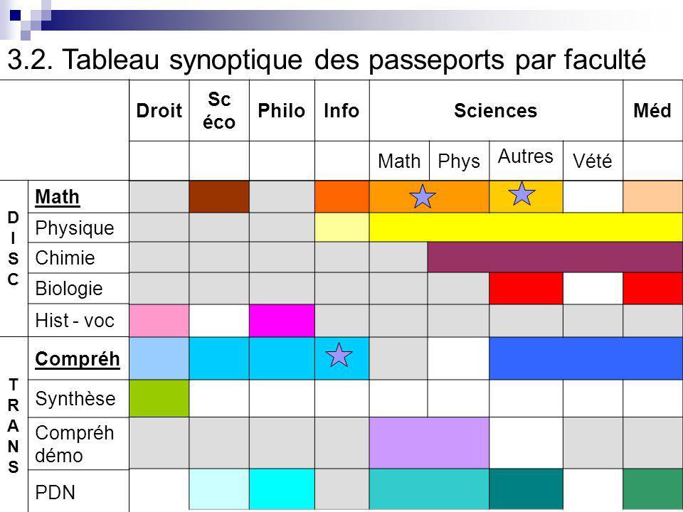 3.3.Exemple de passeport transversal (Compréhension en profondeur) Prérequis testés 1.