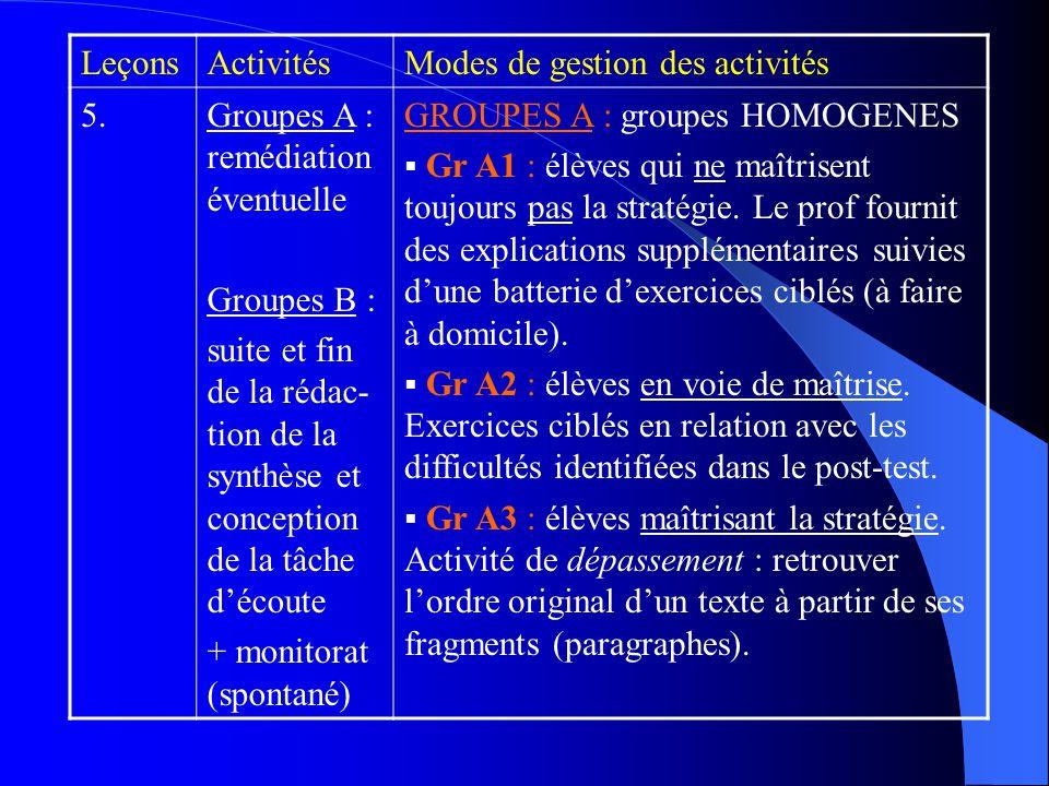 LeçonsActivitésModes de gestion des activités 5.Groupes A : remédiation éventuelle Groupes B : suite et fin de la rédac- tion de la synthèse et conception de la tâche découte + monitorat (spontané) GROUPES A : groupes HOMOGENES Gr A1 : élèves qui ne maîtrisent toujours pas la stratégie.