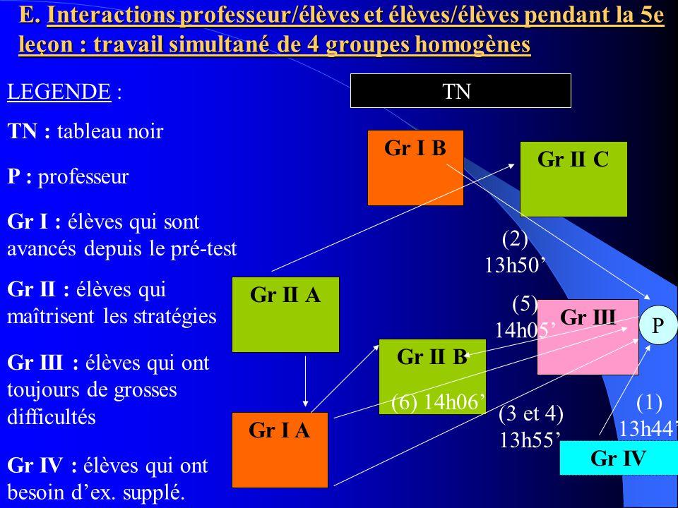 E. Interactions professeur/élèves et élèves/élèves pendant la 5e leçon : travail simultané de 4 groupes homogènes TN P Gr I : élèves qui sont avancés