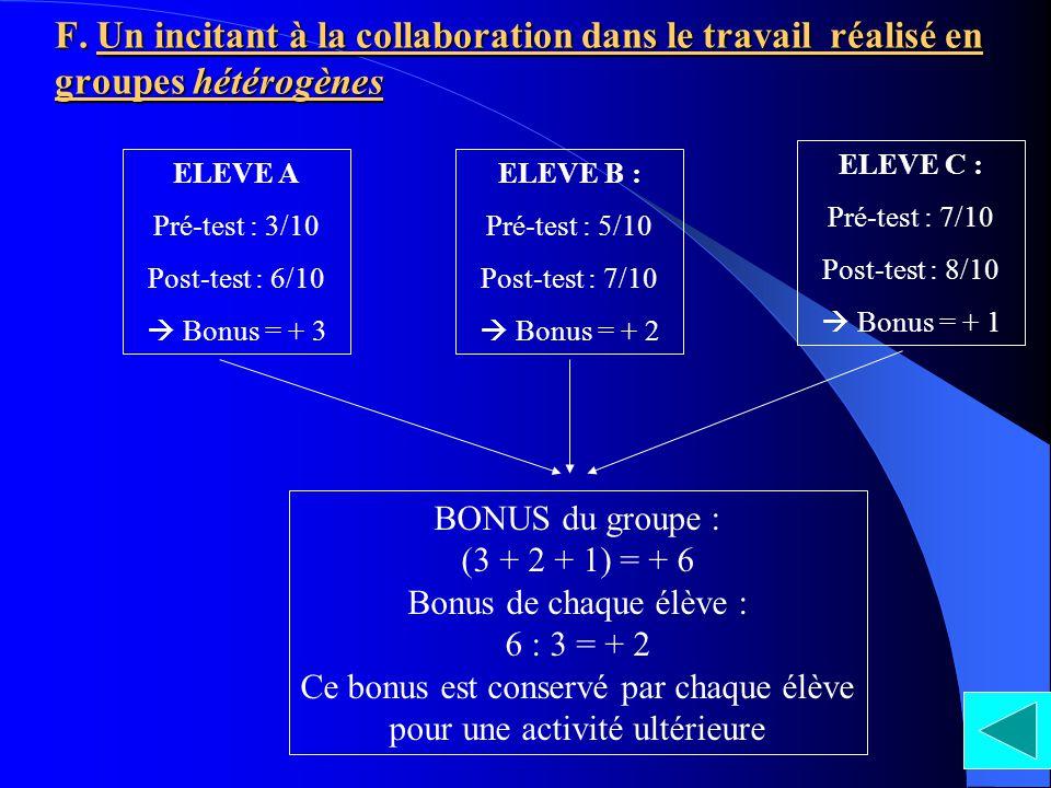 F. Un incitant à la collaboration dans le travail réalisé en groupes hétérogènes ELEVE A Pré-test : 3/10 Post-test : 6/10 Bonus = + 3 ELEVE B : Pré-te