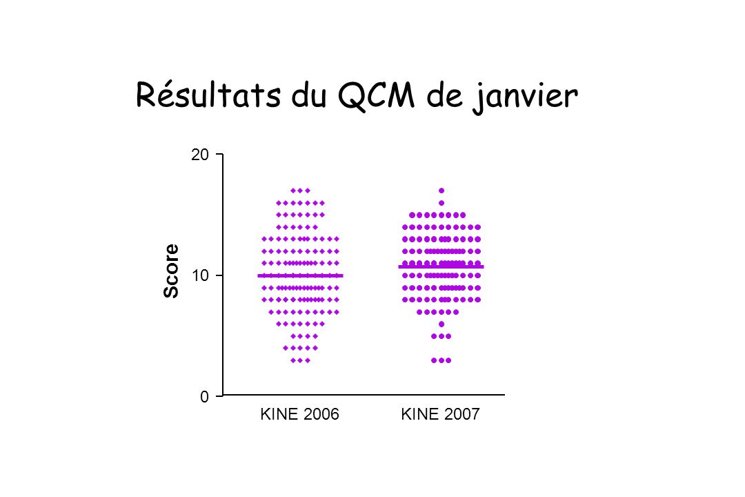 KINE 2007KINE 2006 0 10 20 Score Résultats du QCM de janvier