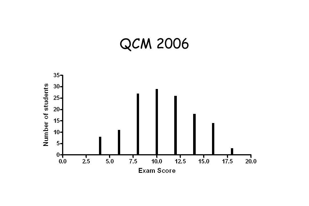 QCM 2006