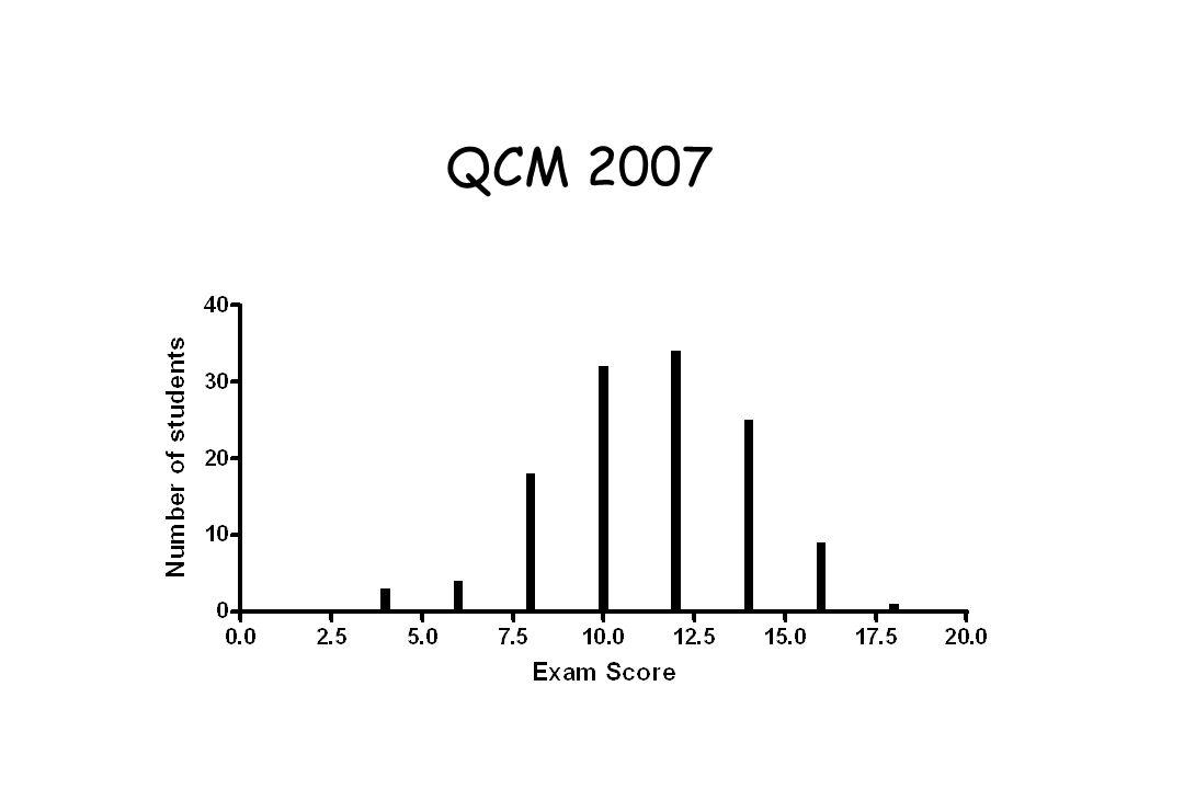 QCM 2007