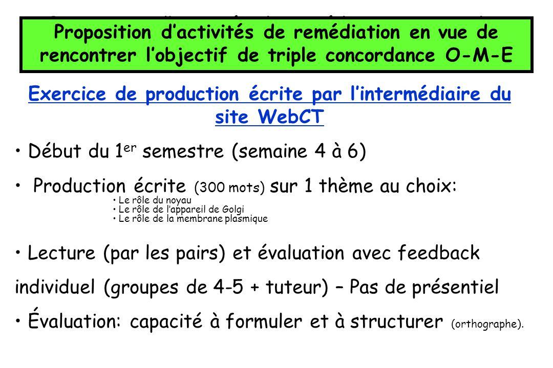 Proposition dactivités de remédiation en vue de rencontrer lobjectif de triple concordance O-M-E Exercice de production écrite par lintermédiaire du s