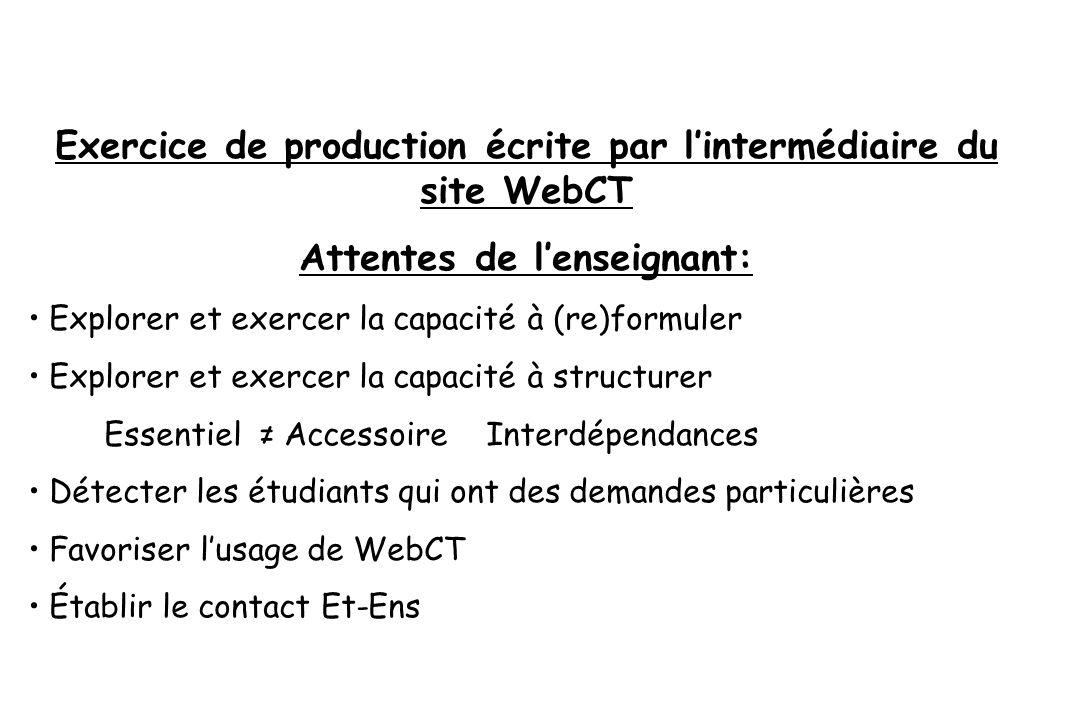 Exercice de production écrite par lintermédiaire du site WebCT Attentes de lenseignant: Explorer et exercer la capacité à (re)formuler Explorer et exe