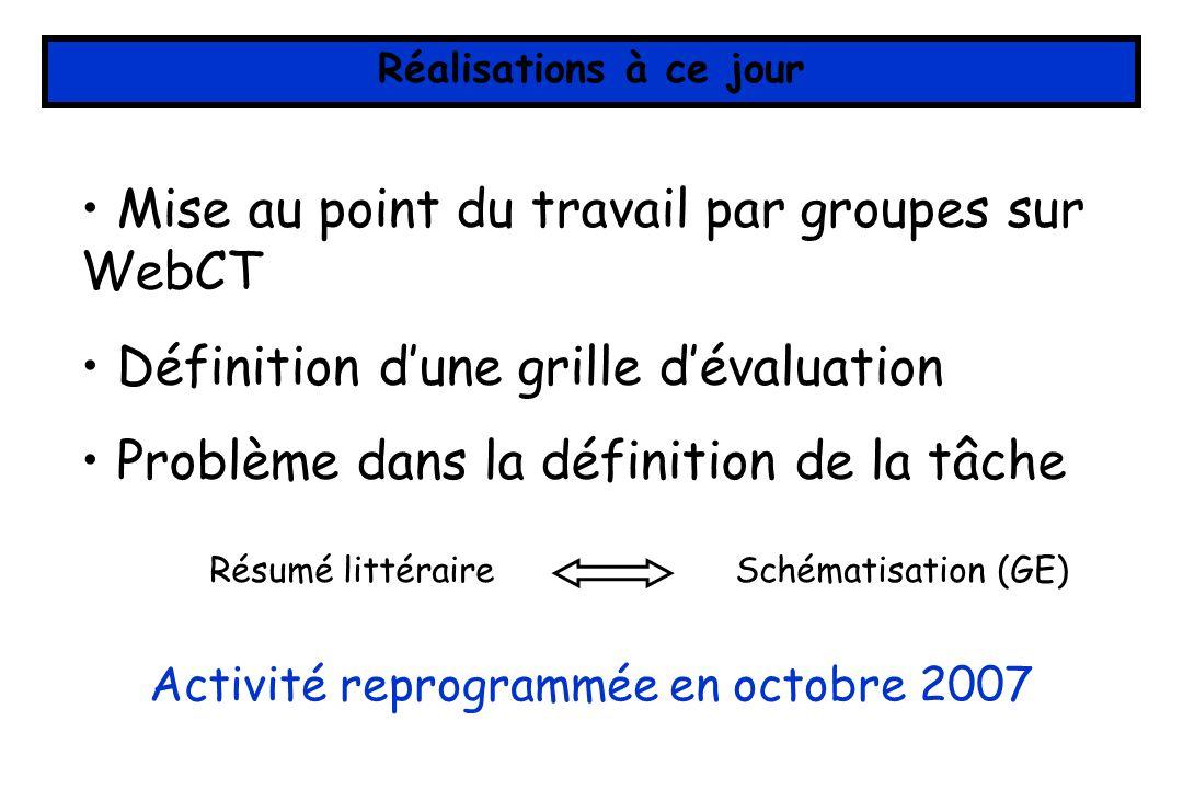 Réalisations à ce jour Mise au point du travail par groupes sur WebCT Définition dune grille dévaluation Problème dans la définition de la tâche Résum