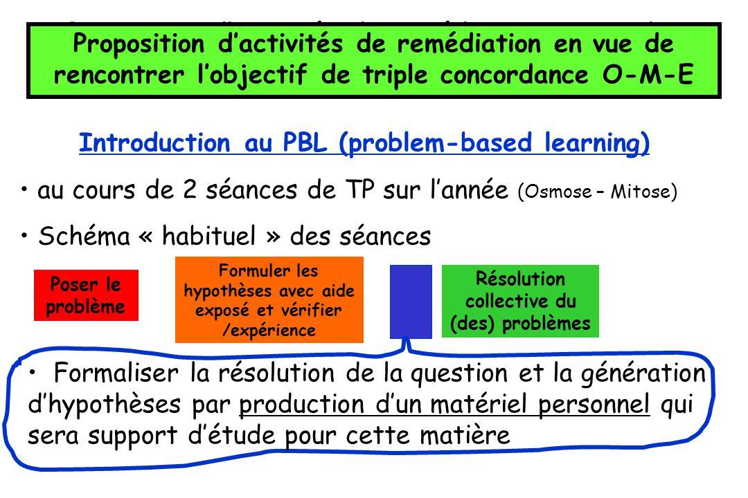 Proposition dactivités de remédiation en vue de rencontrer lobjectif de triple concordance O-M-E Introduction au PBL (problem-based learning) au cours