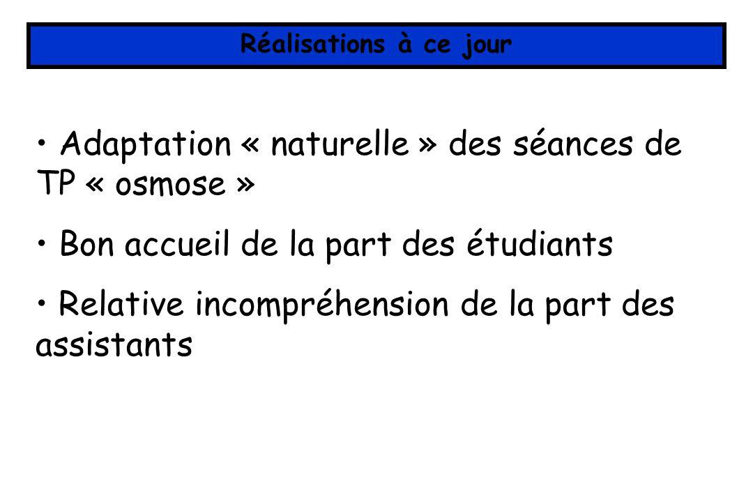Réalisations à ce jour Adaptation « naturelle » des séances de TP « osmose » Bon accueil de la part des étudiants Relative incompréhension de la part