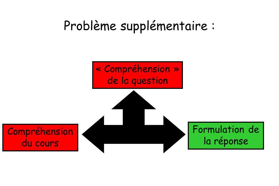 Problème supplémentaire : « Compréhension » de la question Compréhension du cours Formulation de la réponse