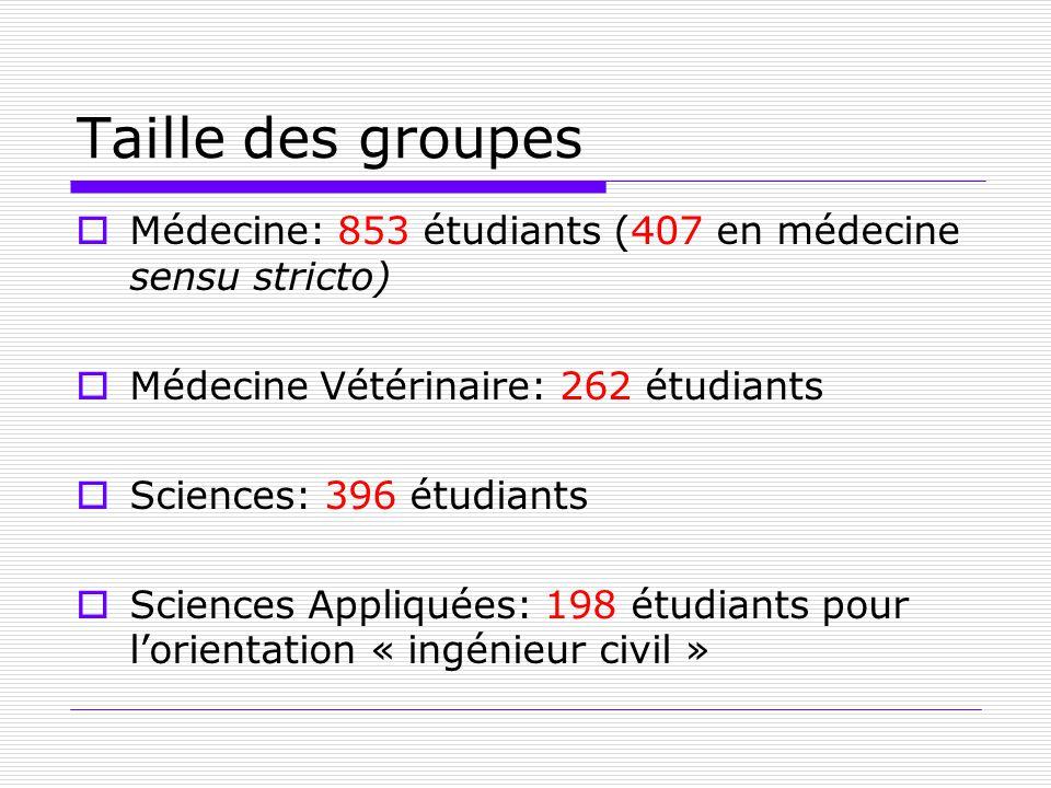 Taille des groupes Médecine: 853 étudiants (407 en médecine sensu stricto) Médecine Vétérinaire: 262 étudiants Sciences: 396 étudiants Sciences Appliq