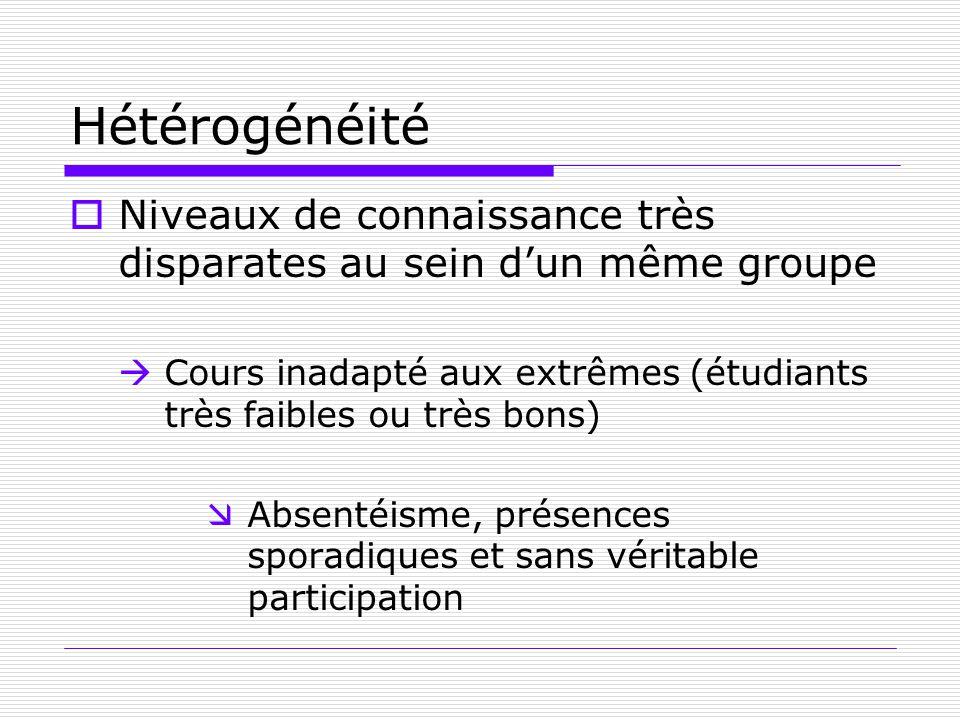 Hétérogénéité Niveaux de connaissance très disparates au sein dun même groupe Cours inadapté aux extrêmes (étudiants très faibles ou très bons) Absent