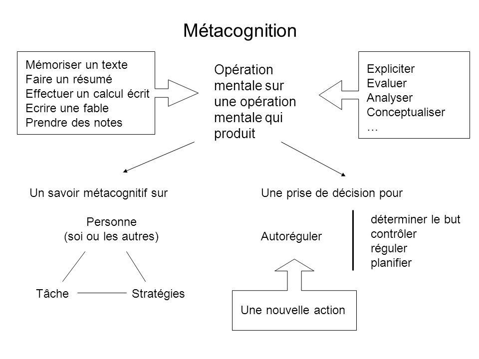 COMPETENCES QUI METTENT LA METACOGNITION EN PRATIQUE Faire émerger ses propres représentations dun point de matière (« Quest-ce-que je sais de … loffre et de la demande.