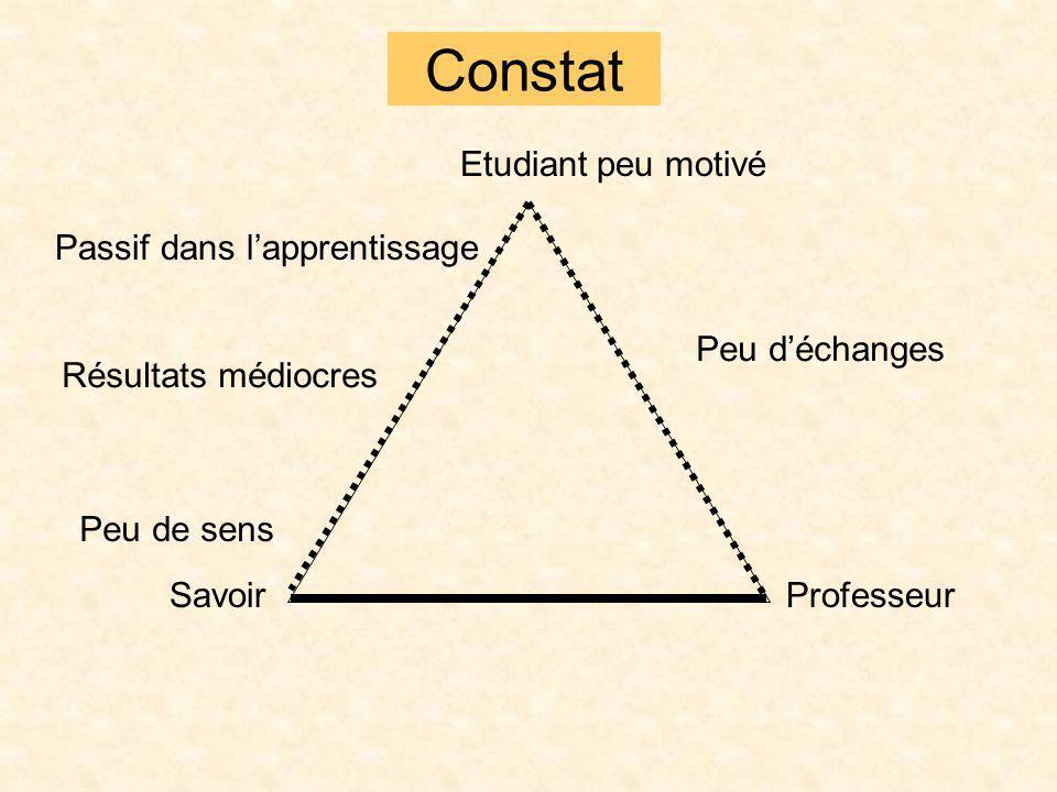 Constat Etudiant ProfesseurSavoir peu motivé Peu déchanges Peu de sens Passif dans lapprentissage Résultats médiocres