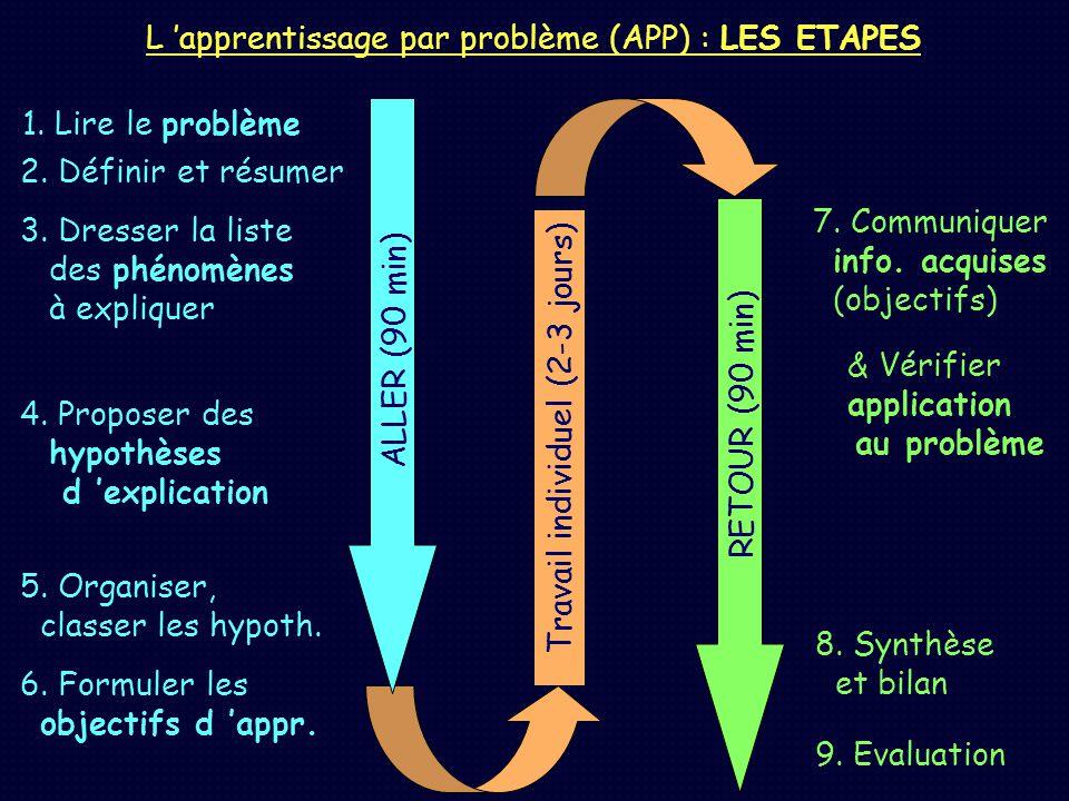 L apprentissage par problème (APP) : LES ETAPES Travail individuel (2-3 jours) ALLER (90 min) 1. Lire le problème 2. Définir et résumer 3. Dresser la