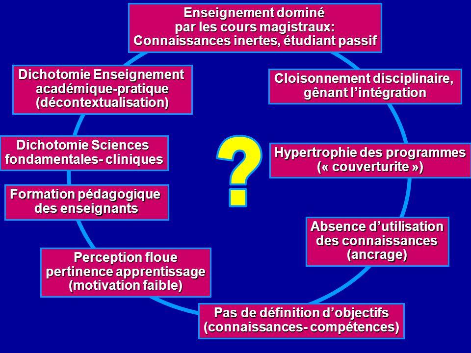 Hypertrophie des programmes (« couverturite ») Cloisonnement disciplinaire, gênant lintégration Enseignement dominé par les cours magistraux: Connaiss