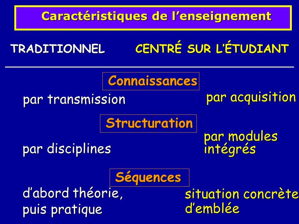 Caractéristiques de lenseignement TRADITIONNEL CENTRÉ SUR LÉTUDIANT Connaissances Connaissances par transmission par acquisition Structuration Structu