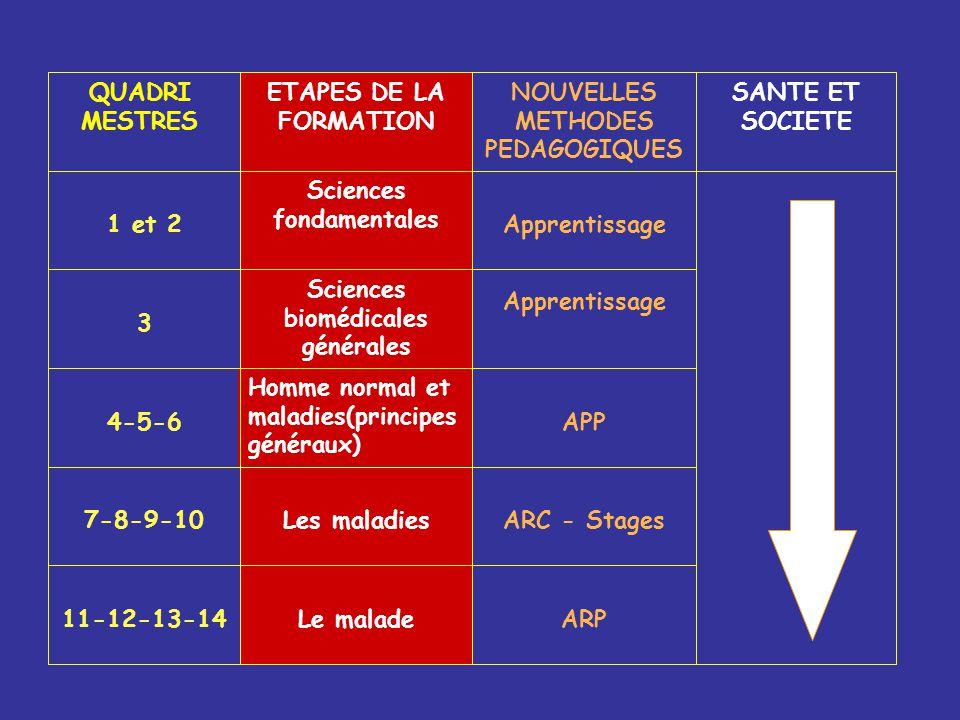 SANTE ET SOCIETE ARPLe malade11-12-13-14 ARC - StagesLes maladies7-8-9-10 APP Homme normal et maladies(principes généraux) 4-5-6 Apprentissage Science
