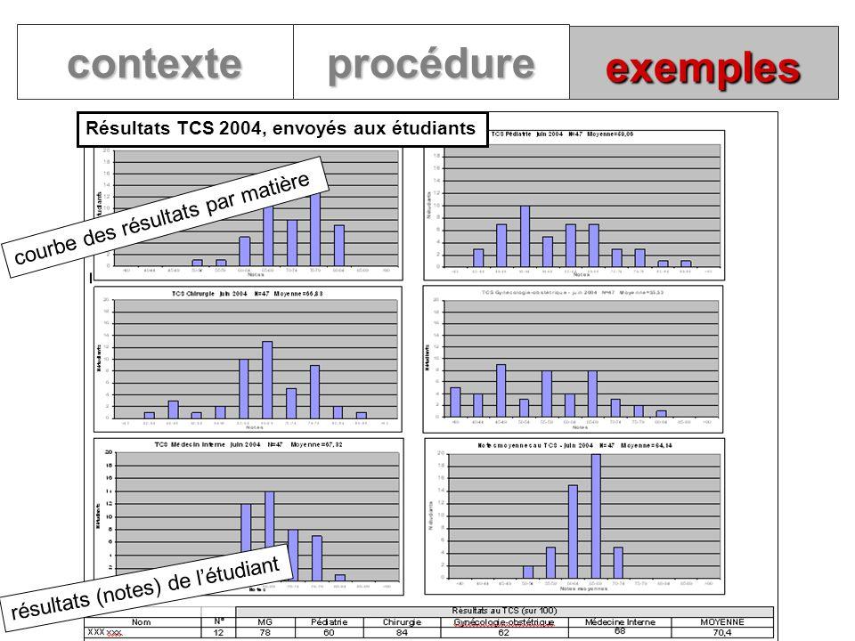 exemples contexteprocédure Résultats TCS 2004, envoyés aux étudiants courbe des résultats par matière résultats (notes) de létudiant