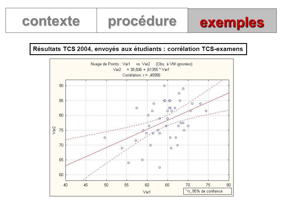 exemples contexteprocédure Résultats TCS 2004, envoyés aux étudiants : corrélation TCS-examens