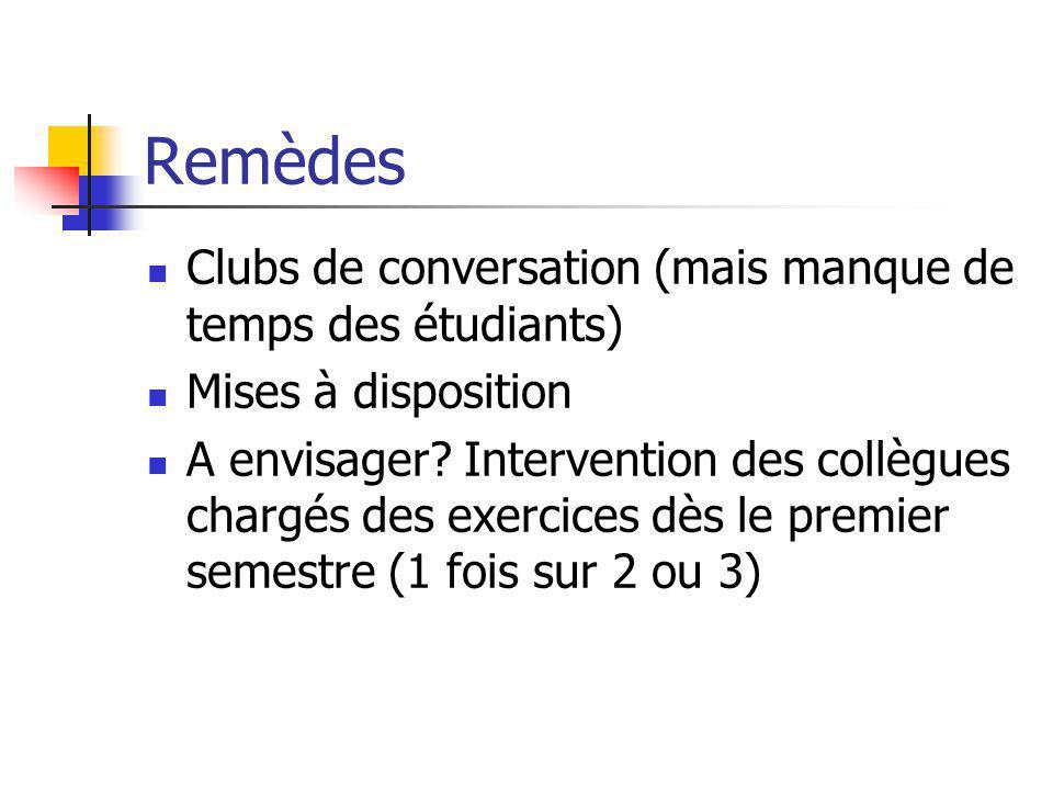 Remèdes Clubs de conversation (mais manque de temps des étudiants) Mises à disposition A envisager? Intervention des collègues chargés des exercices d