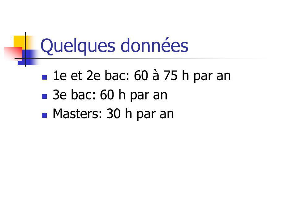 Quelques données 1e et 2e bac: 60 à 75 h par an 3e bac: 60 h par an Masters: 30 h par an