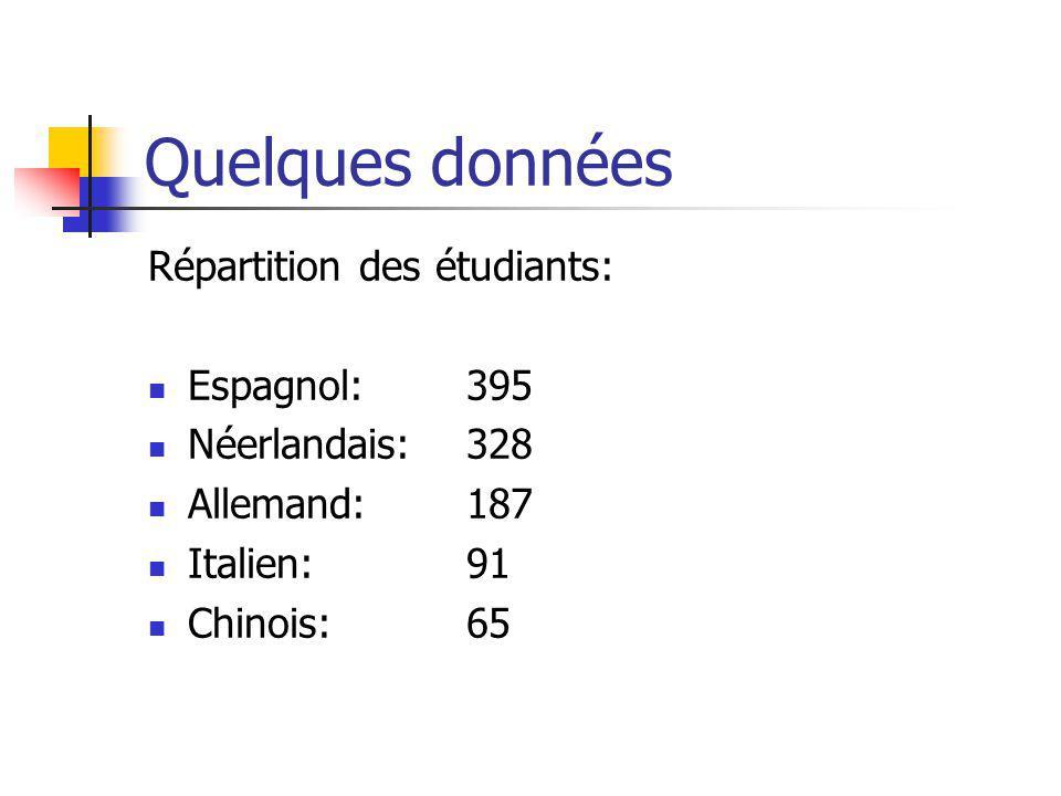 Quelques données Répartition des étudiants: Espagnol: 395 Néerlandais: 328 Allemand: 187 Italien: 91 Chinois: 65