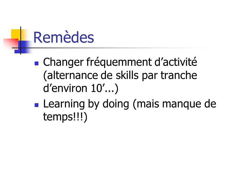Remèdes Changer fréquemment dactivité (alternance de skills par tranche denviron 10...) Learning by doing (mais manque de temps!!!)