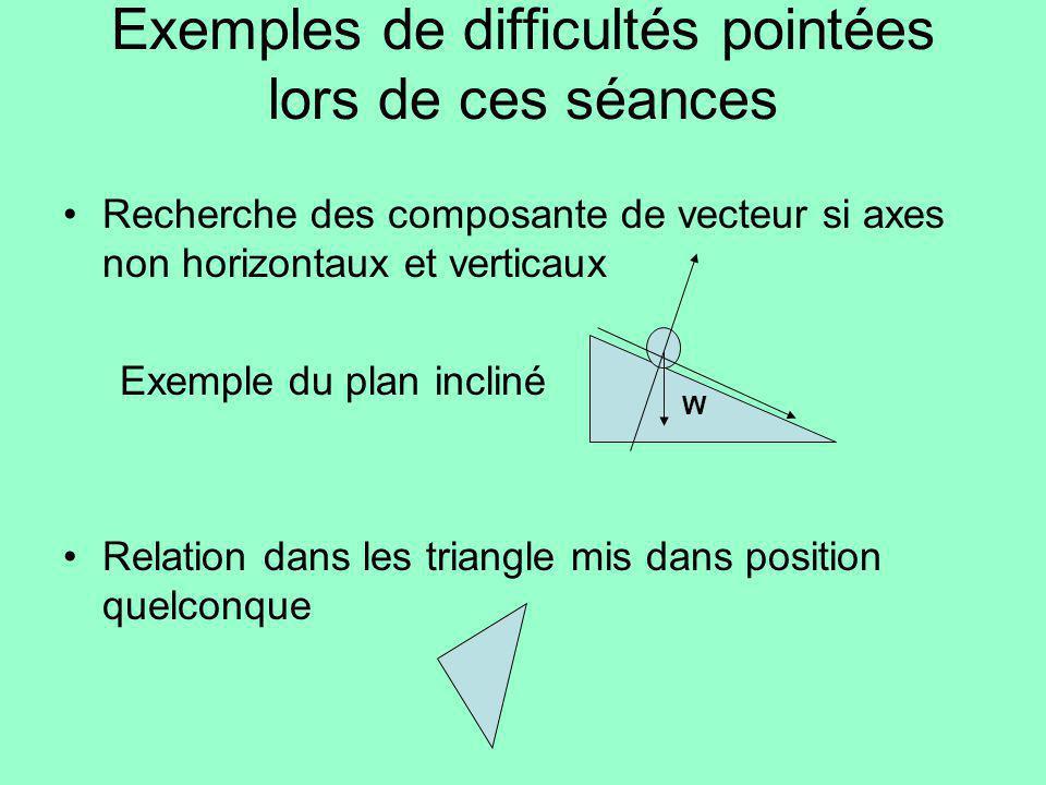 Exemples de difficultés pointées lors de ces séances Recherche des composante de vecteur si axes non horizontaux et verticaux Exemple du plan incliné