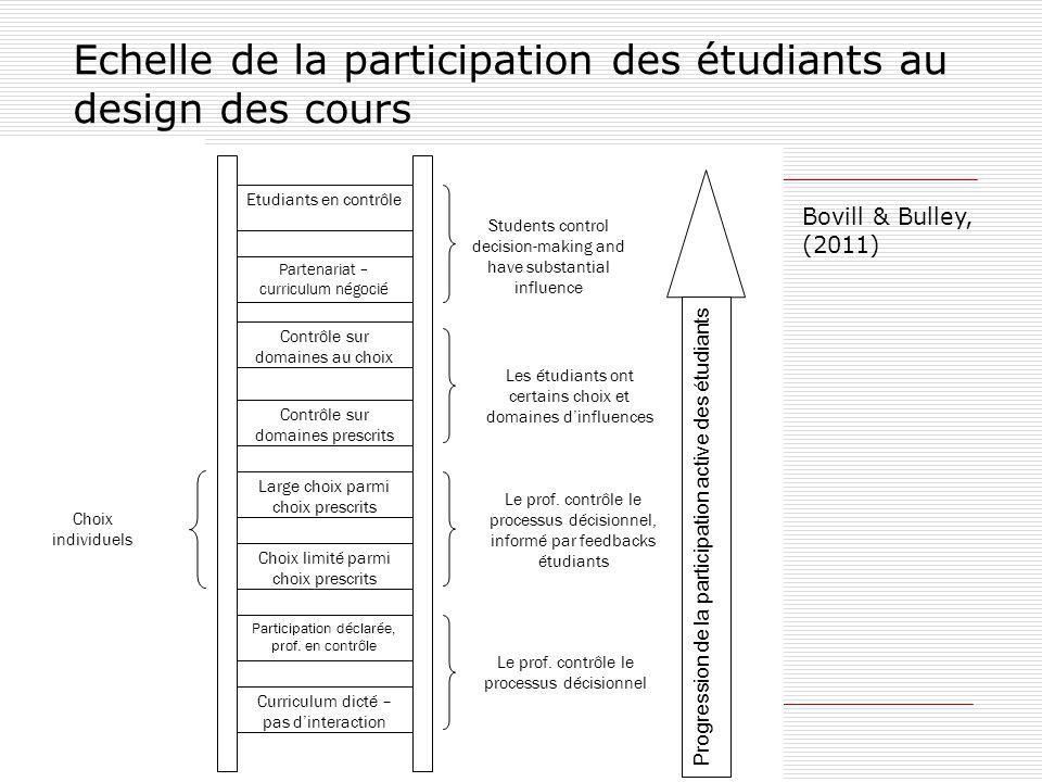 Echelle de la participation des étudiants au design des cours Partenariat – curriculum négocié Progression de la participation active des étudiants Et