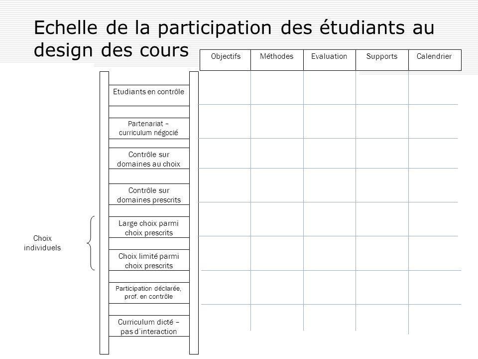 Echelle de la participation des étudiants au design des cours Partenariat – curriculum négocié Etudiants en contrôle Contrôle sur domaines au choix Co