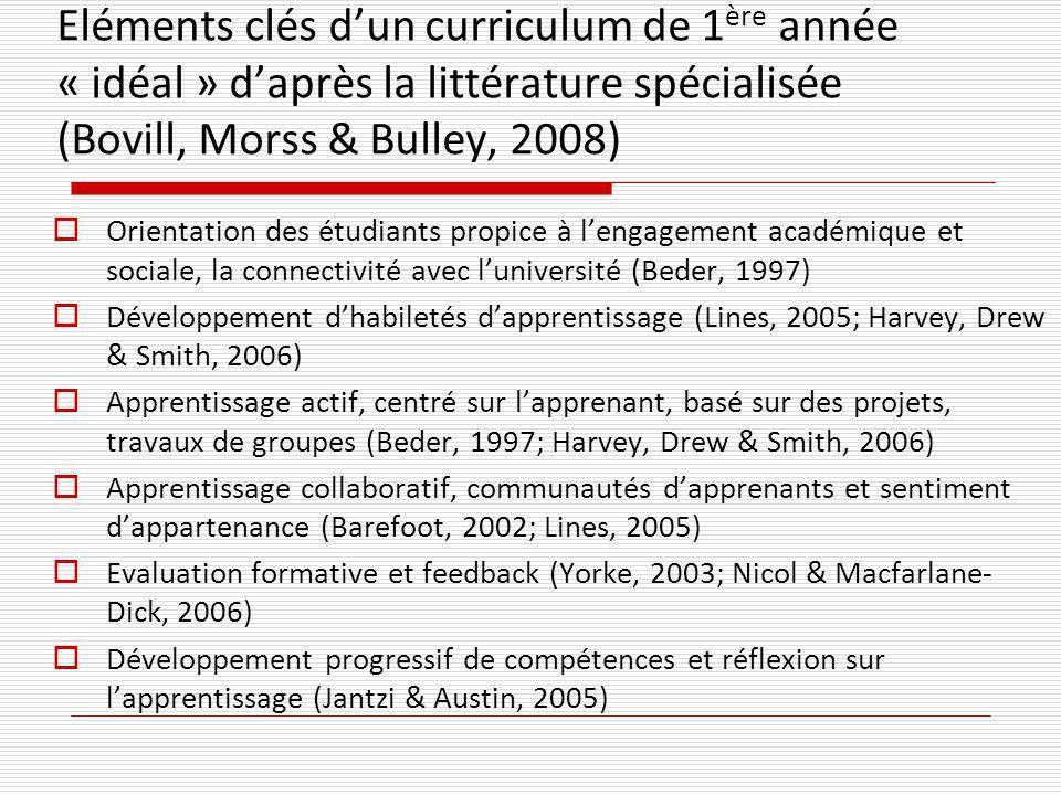 Eléments clés dun curriculum de 1 ère année « idéal » daprès la littérature spécialisée (Bovill, Morss & Bulley, 2008) Orientation des étudiants propice à lengagement académique et sociale, la connectivité avec luniversité (Beder, 1997) Développement dhabiletés dapprentissage (Lines, 2005; Harvey, Drew & Smith, 2006) Apprentissage actif, centré sur lapprenant, basé sur des projets, travaux de groupes (Beder, 1997; Harvey, Drew & Smith, 2006) Apprentissage collaboratif, communautés dapprenants et sentiment dappartenance (Barefoot, 2002; Lines, 2005) Evaluation formative et feedback (Yorke, 2003; Nicol & Macfarlane- Dick, 2006) Développement progressif de compétences et réflexion sur lapprentissage (Jantzi & Austin, 2005)