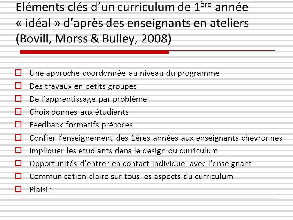 Eléments clés dun curriculum de 1 ère année « idéal » daprès des enseignants en ateliers (Bovill, Morss & Bulley, 2008) Une approche coordonnée au niv