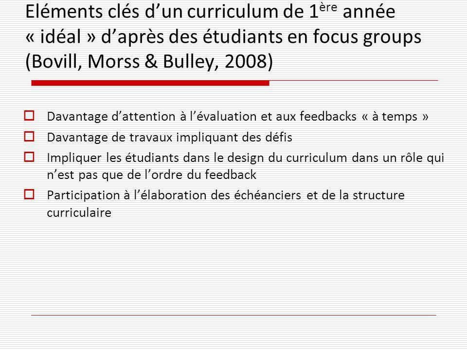 Eléments clés dun curriculum de 1 ère année « idéal » daprès des étudiants en focus groups (Bovill, Morss & Bulley, 2008) Davantage dattention à léval