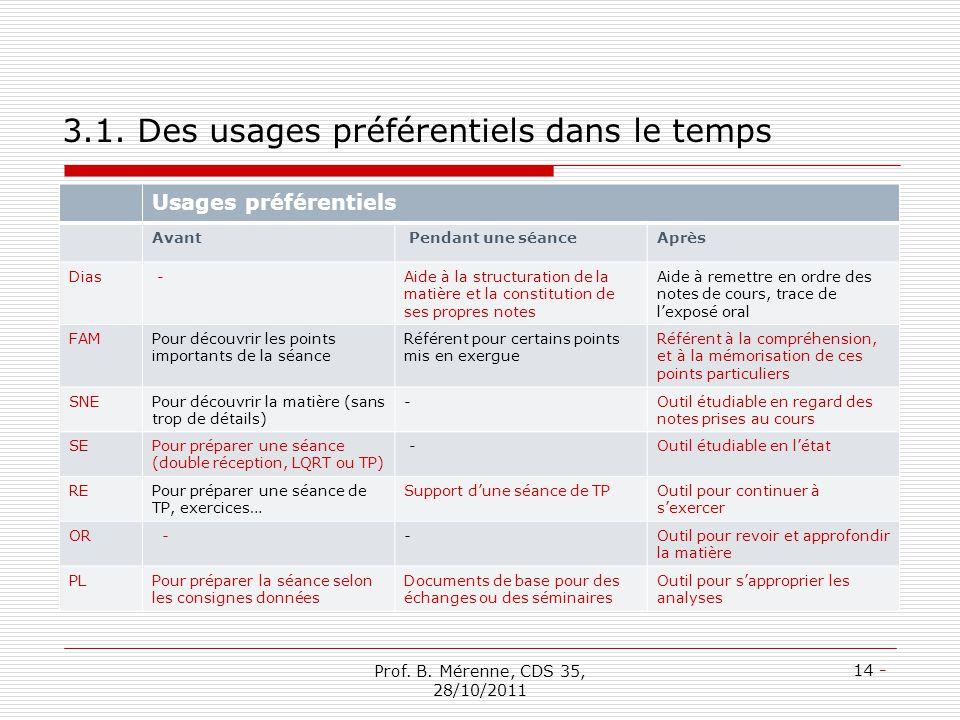 3.1. Des usages préférentiels dans le temps Usages préférentiels Avant Pendant une séanceAprès Dias -Aide à la structuration de la matière et la const