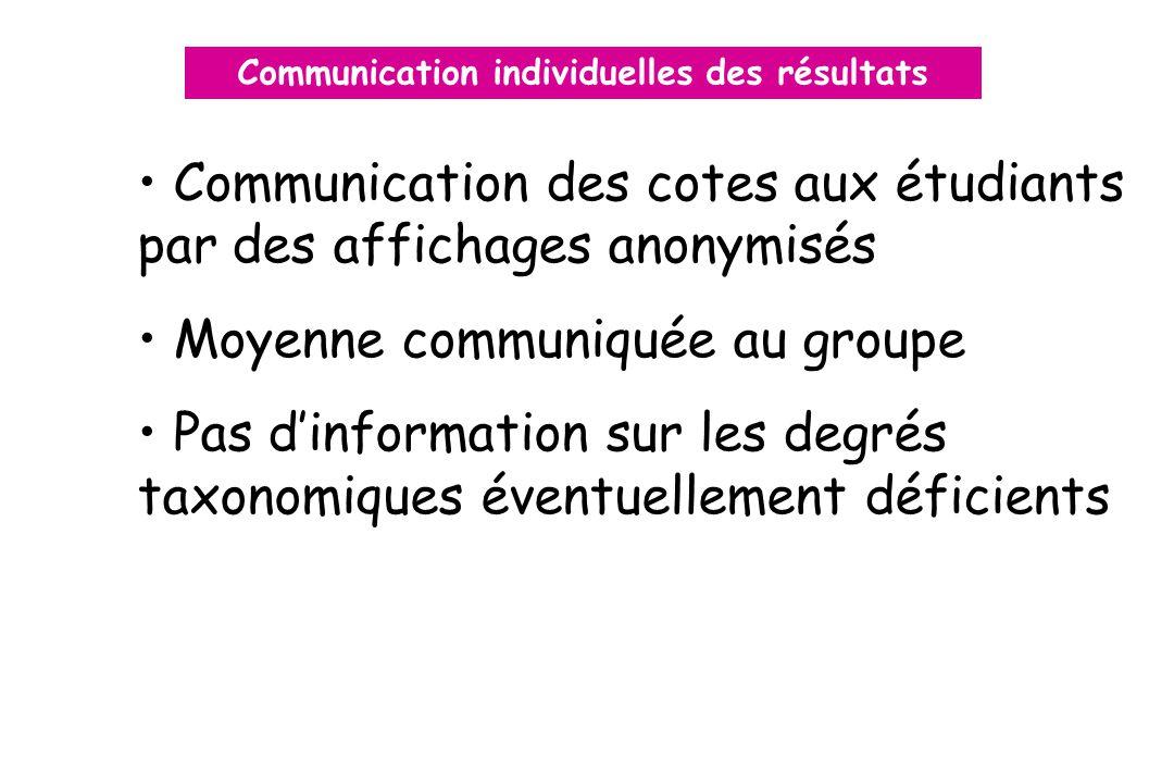 Communication individuelles des résultats Communication des cotes aux étudiants par des affichages anonymisés Moyenne communiquée au groupe Pas dinformation sur les degrés taxonomiques éventuellement déficients