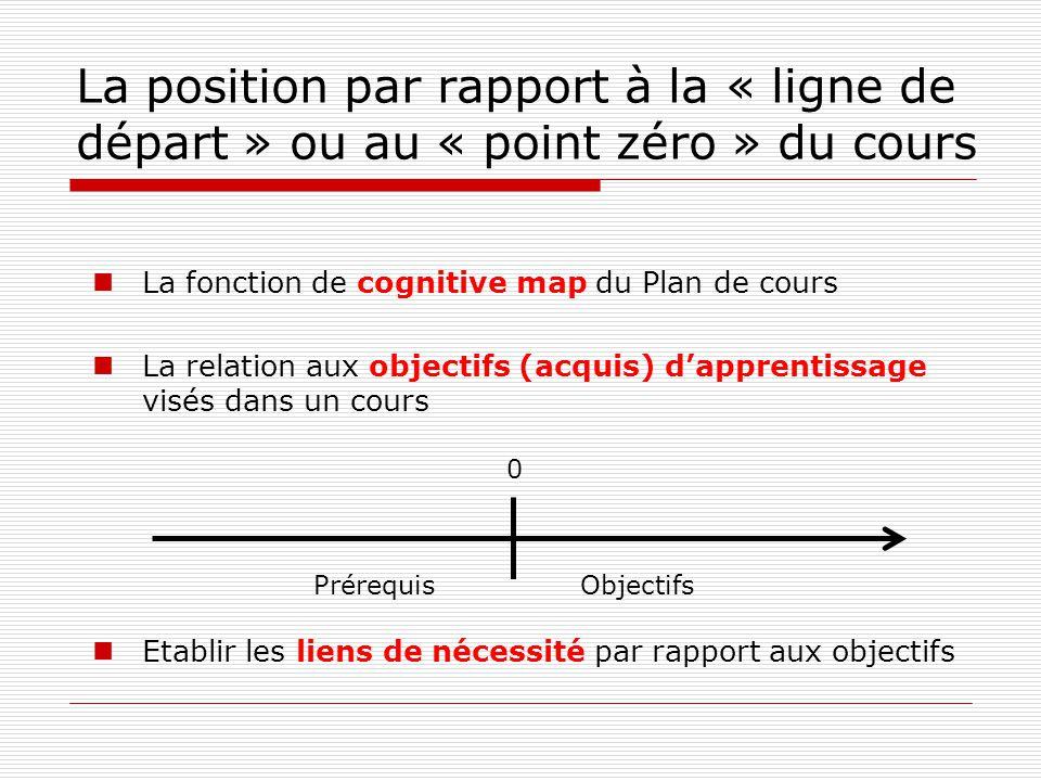 La position par rapport à la « ligne de départ » ou au « point zéro » du cours La fonction de cognitive map du Plan de cours La relation aux objectifs