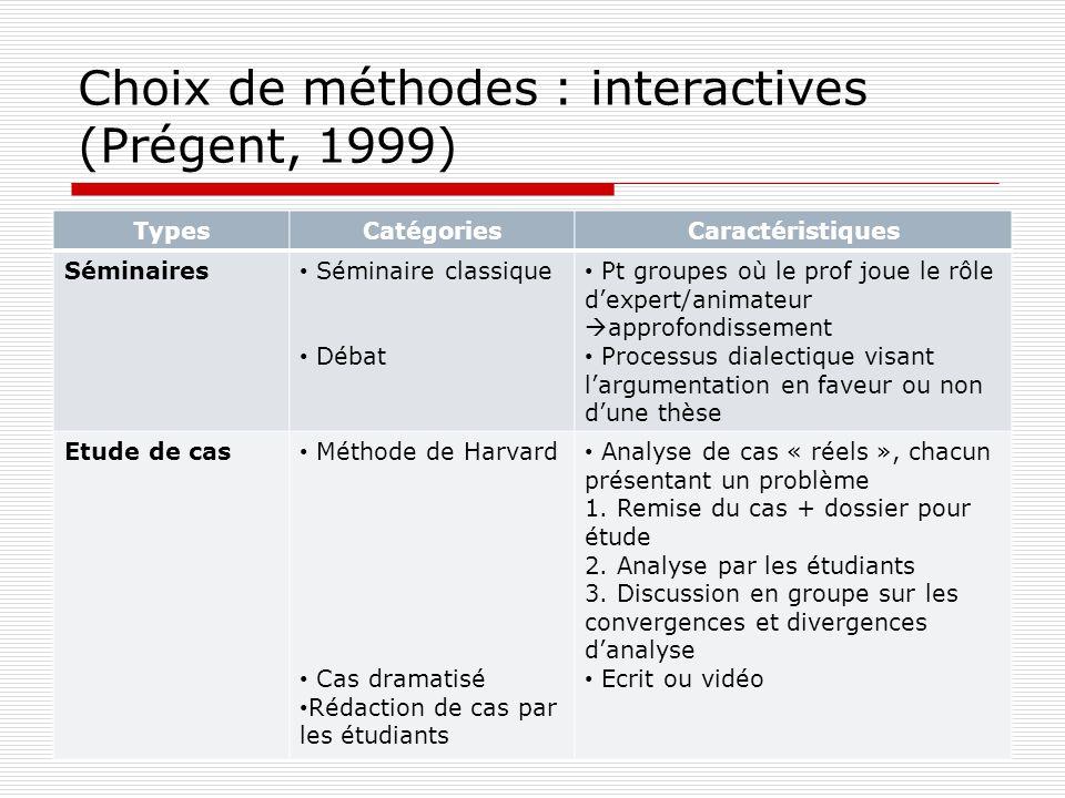 Choix de méthodes : interactives (Prégent, 1999) TypesCatégoriesCaractéristiques Séminaires Séminaire classique Débat Pt groupes où le prof joue le rô