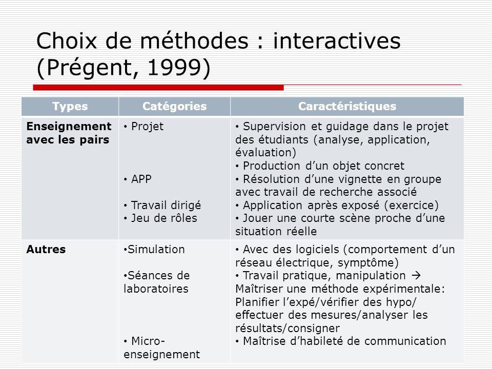 Choix de méthodes : interactives (Prégent, 1999) TypesCatégoriesCaractéristiques Enseignement avec les pairs Projet APP Travail dirigé Jeu de rôles Su