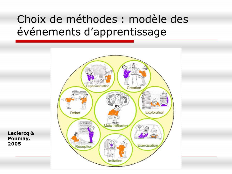 Choix de méthodes : modèle des événements dapprentissage Leclercq & Poumay, 2005