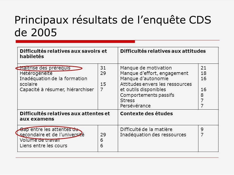 Principaux résultats de lenquête CDS de 2005 Difficultés relatives aux savoirs et habiletés Difficultés relatives aux attitudes Maîtrise des prérequis
