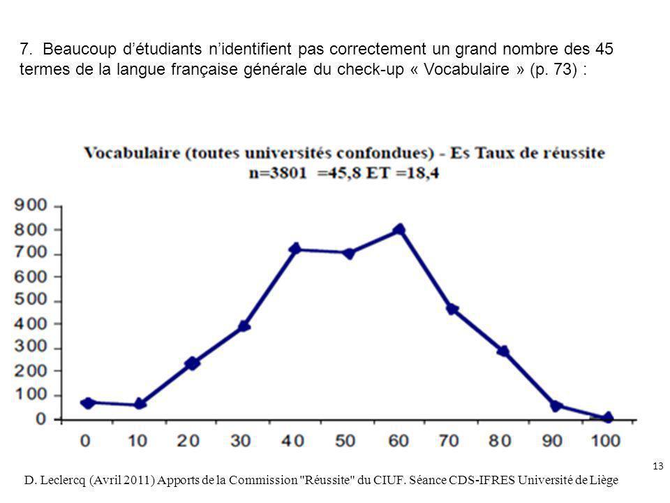 7. Beaucoup détudiants nidentifient pas correctement un grand nombre des 45 termes de la langue française générale du check-up « Vocabulaire » (p. 73)