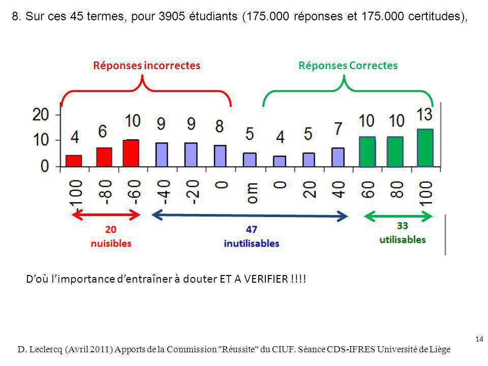 8. Sur ces 45 termes, pour 3905 étudiants (175.000 réponses et 175.000 certitudes), Réponses incorrectesRéponses Correctes Doù limportance dentraîner