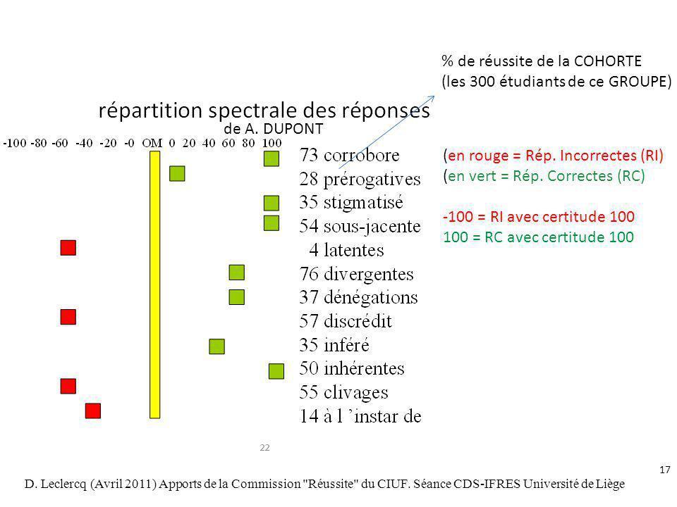 % de réussite de la COHORTE (les 300 étudiants de ce GROUPE) (en rouge = Rép. Incorrectes (RI) (en vert = Rép. Correctes (RC) -100 = RI avec certitude