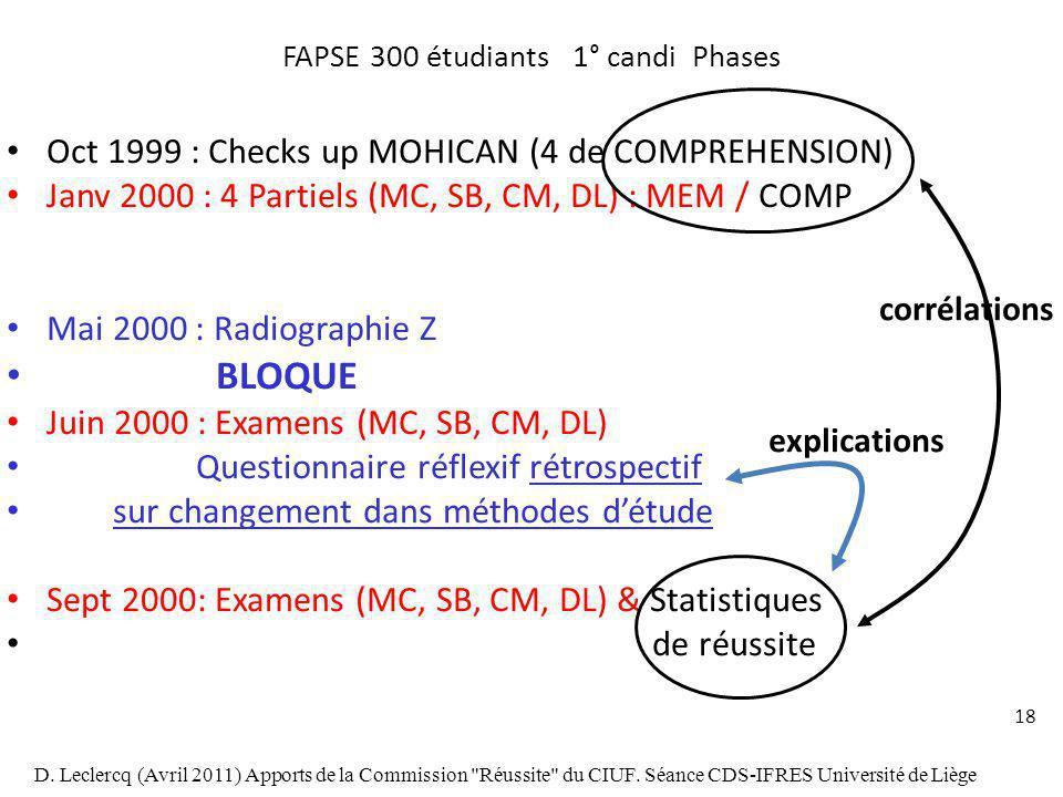 18 FAPSE 300 étudiants 1° candi Phases Oct 1999 : Checks up MOHICAN (4 de COMPREHENSION) Janv 2000 : 4 Partiels (MC, SB, CM, DL) : MEM / COMP Mai 2000