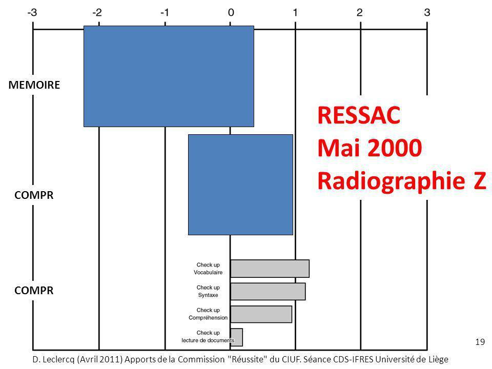 19 RESSAC Mai 2000 Radiographie Z COMPR MEMOIRE D. Leclercq (Avril 2011) Apports de la Commission